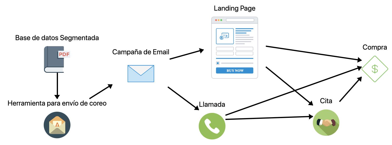 Funnel de leads para email mkt metamedia